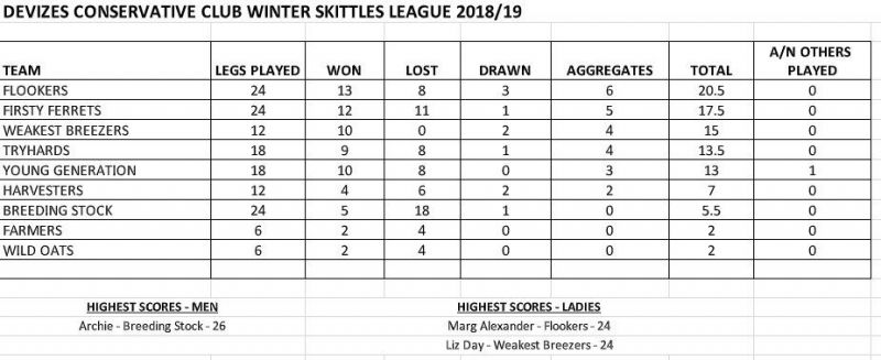 Skittles - Devizes Conservative and District Club